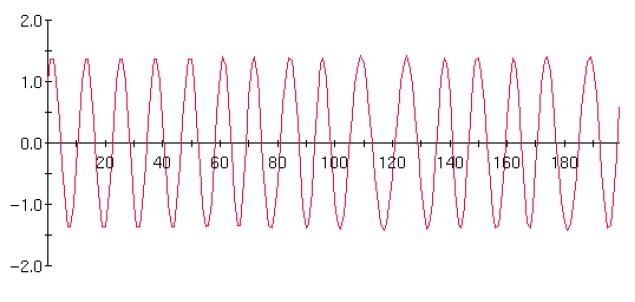 частота фазовой модуляции