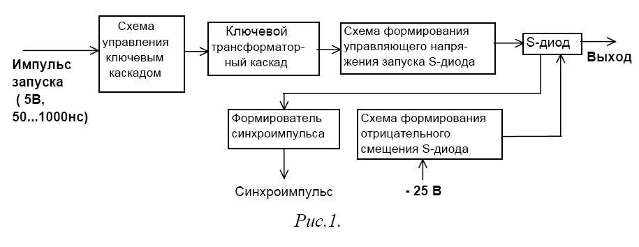 Схема формирования импульса